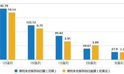 1-8月<em>摩托车</em>产销量同比降幅明显下降 产销率为100.19%