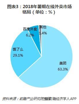 图表3:2018年暑期在线外卖市场格局(单位:%)