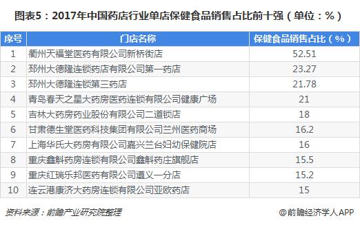 图表5:2017年中国药店行业单店保健食品销售占比前十强(单位:%)