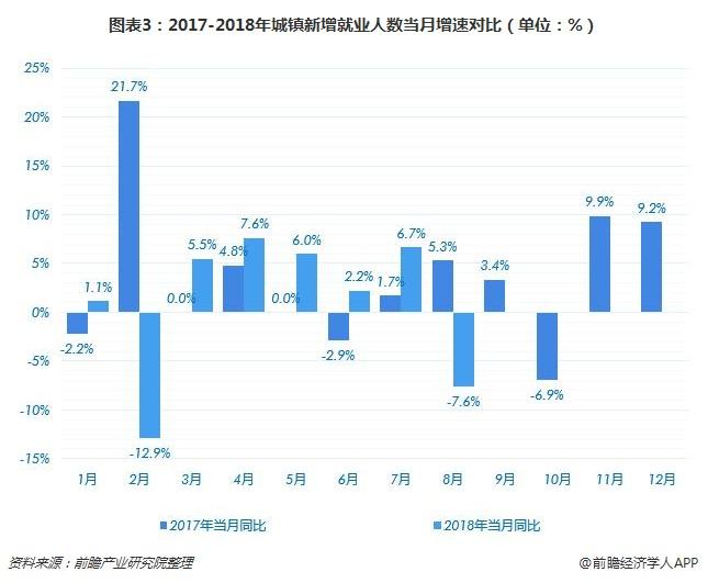 图表3:2017-2018年城镇新增就业人数当月增速对比(单位:%)