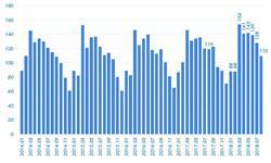 2018年8月中国经济发展指数指标解读之就业:失业率回落0.1个百分点