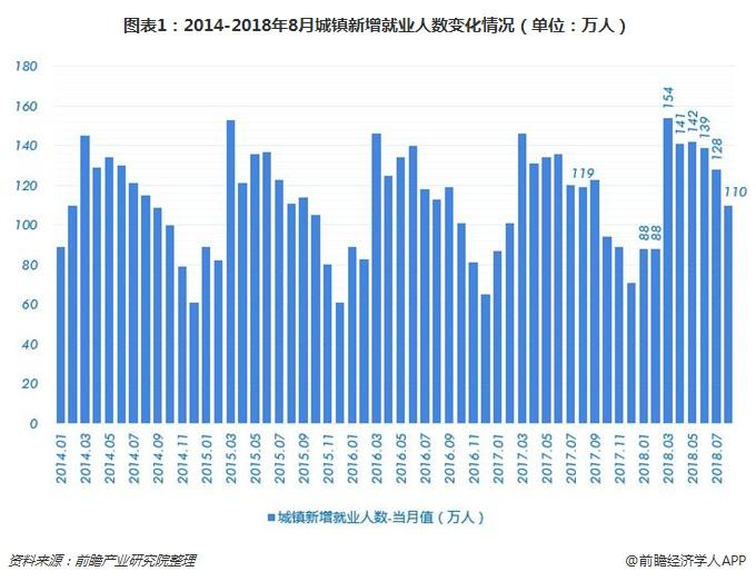 图表1:2014-2018年8月城镇新增就业人数变化情况(单位:万人)