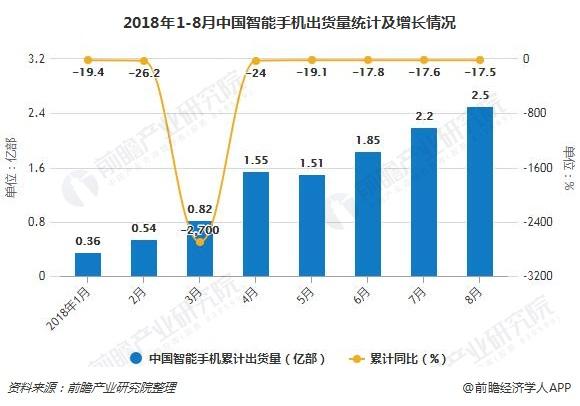 2018年1-8月中国智能手机出货量统计及增长情况