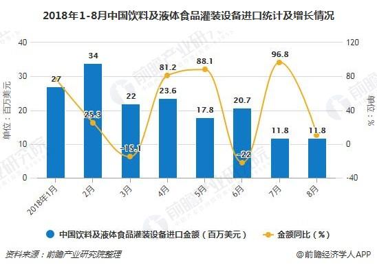 2018年1-8月中国饮料及液体食品灌装设备进口统计及增长情况
