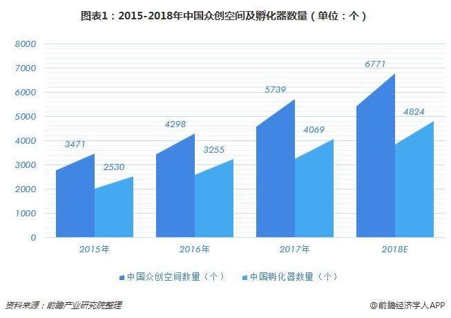 图表1:2015-2018年中国众创空间及孵化器数量(单位:个)