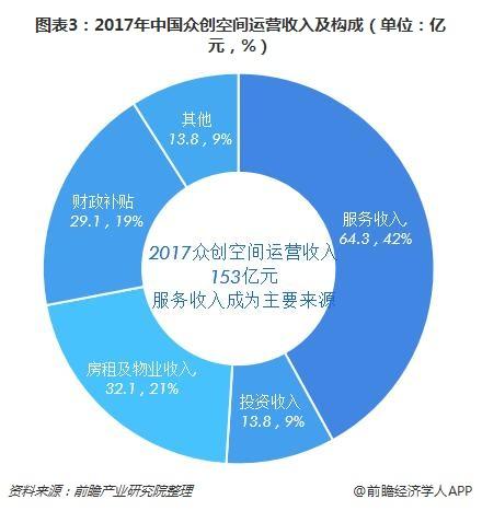 图表3:2017年中国众创空间运营收入及构成(单位:亿元,%)