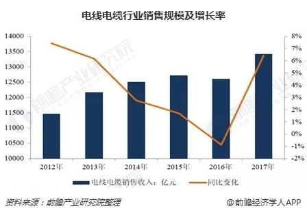 电线电缆行业销售规模及增长率