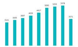 2018年中国有色金属行业分析 产量稳定、价格向好助企业效益提升