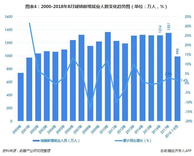 图表4:2000-2018年8月城镇新增就业人数变化趋势图(单位:万人,%)