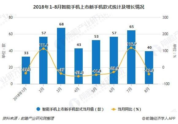 2018年1-8月智能手机上市新手机款式统计及增长情况