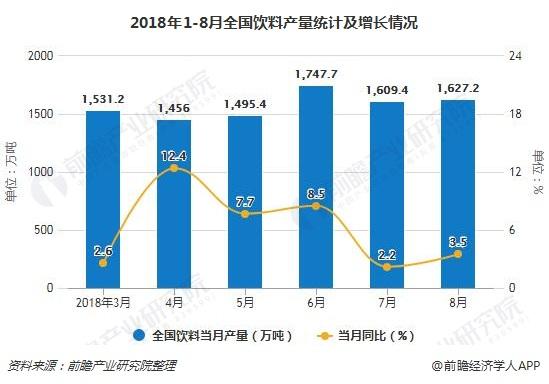 2018年1-8月全国饮料产量统计及增长情况