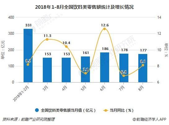 2018年1-8月全国饮料类零售额统计及增长情况
