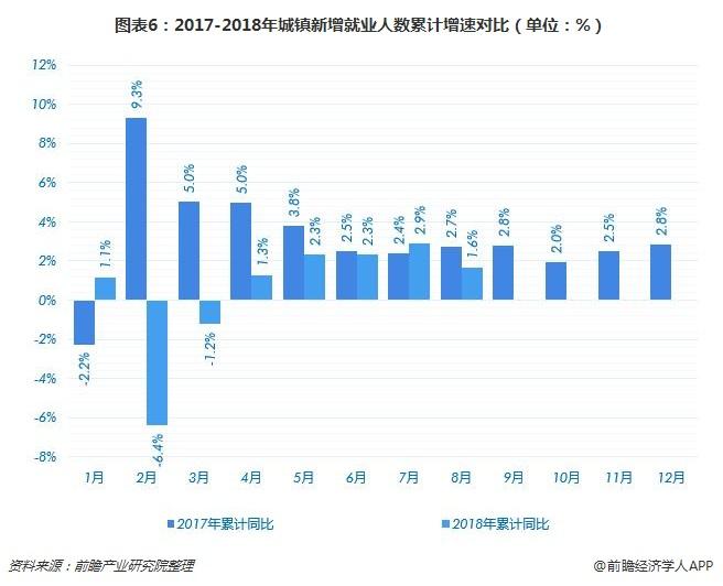 图表6:2017-2018年城镇新增就业人数累计增速对比(单位:%)