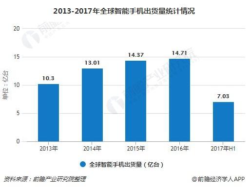 2013-2017年全球智能手机出货量统计情况
