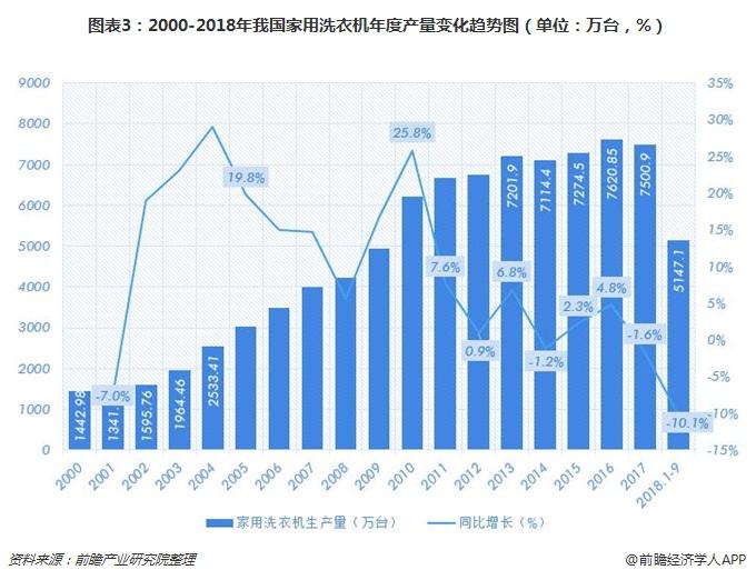 图表3:2000-2018年我国家用洗衣机年度产量变化趋势图(单位:万台,%)