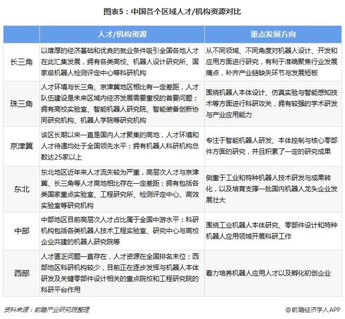 图表5:中国各个区域人才/机构资源对比