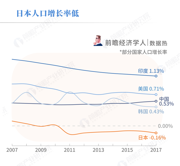 日本人口减少原因_日本人口减少原因,日本如何防止人口减少