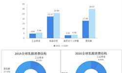 一文了解中国乳酸行业发展现状 看好企业进入乳酸行业
