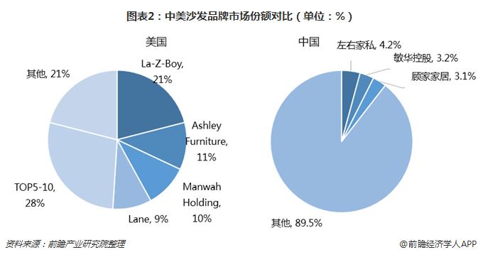 图表2:中美沙发品牌市场份额对比(单位:%)