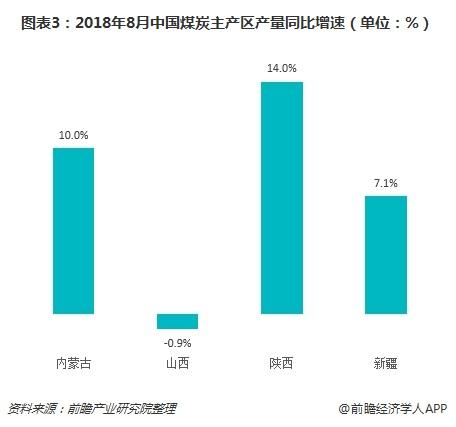 图表3:2018年8月中国煤炭主产区产量同比增速(单位:%)