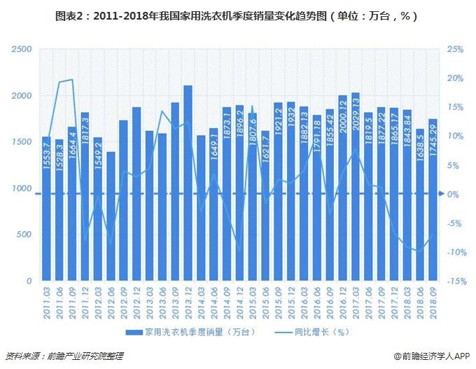 图表2:2011-2018年我国家用洗衣机季度销量变化趋势图(单位:万台,%)