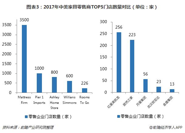 图表3:2017年中美家具零售商TOP5门店数量对比(单位:家)