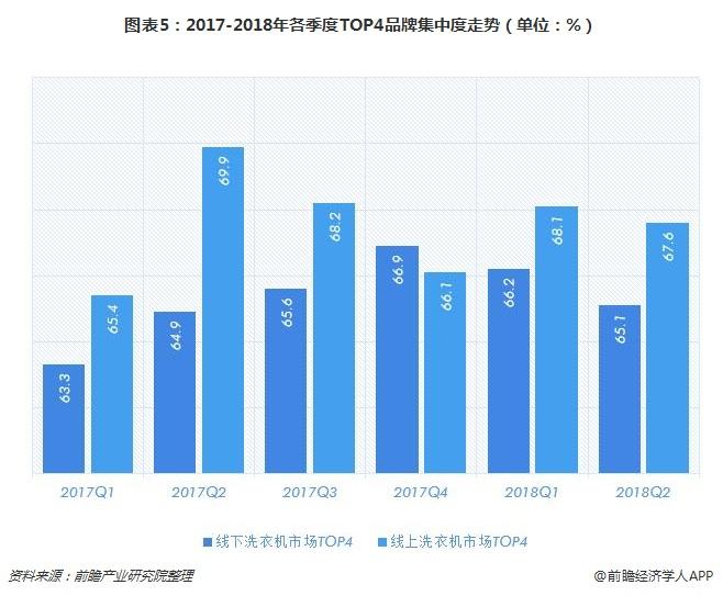 图表5:2017-2018年各季度TOP4品牌集中度走势(单位:%)