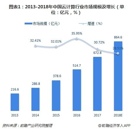 圖表1:2013-2018年中國云計算行業市場規模及增長(單位:億元,%)
