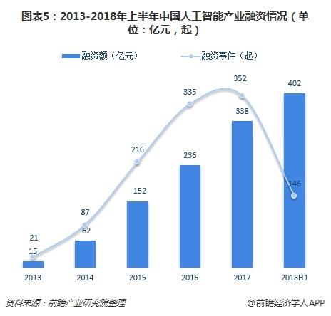 圖表5:2013-2018年上半年中國人工智能產業融資情況(單位:億元,起)