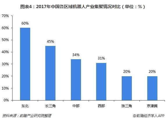 图表4:2017年中国各区域机器人产业集聚情况对比(单位:%)