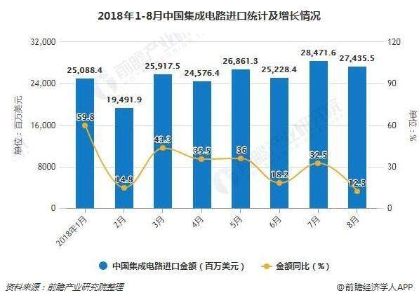 2018年1-8月中国集成电路进口统计及增长情况
