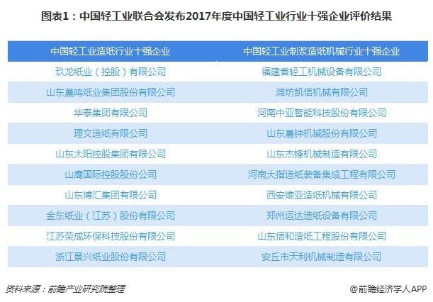 图表1:中国轻工业联合会发布2017年度中国轻工业行业十强企业评价结果