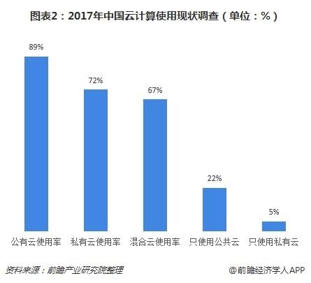 圖表2:2017年中國云計算使用現狀調查(單位:%)