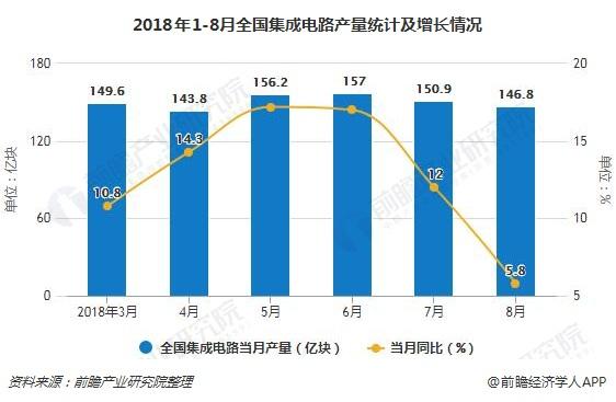 2018年1-8月全国集成电路产量统计及增长情况