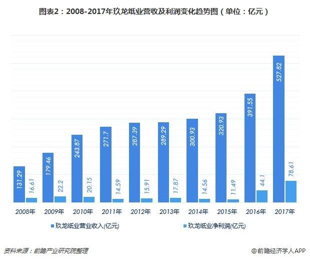 图表2:2008-2017年玖龙纸业营收及利润变化趋势图(单位:亿元)