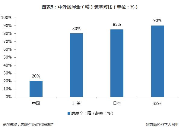 图表5:中外房屋全(精)装率对比(单位:%)