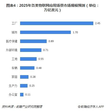 圖表4:2025年各類物聯網應用場景市場規模預測(單位:萬億美元)