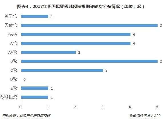 图表4:2017年我国母婴领域领域投融资轮次分布情况(单位:起)