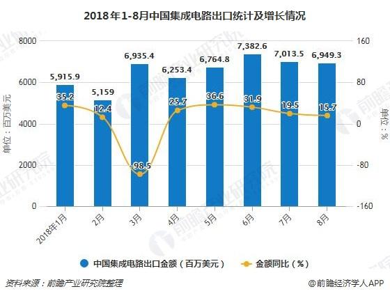2018年1-8月中国集成电路出口统计及增长情况