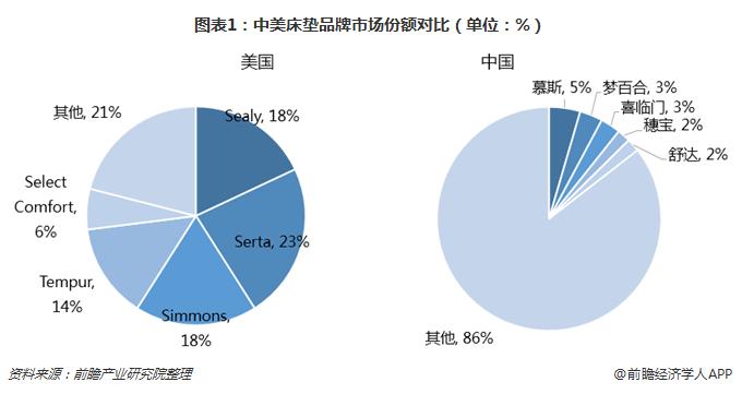 图表1:中美床垫品牌市场份额对比(单位:%)