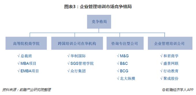 图表3:企业管理培训市场竞争格局