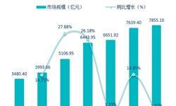 2018年中国<em>印刷业</em>现状分析 规模稳步增长、技术进步显著