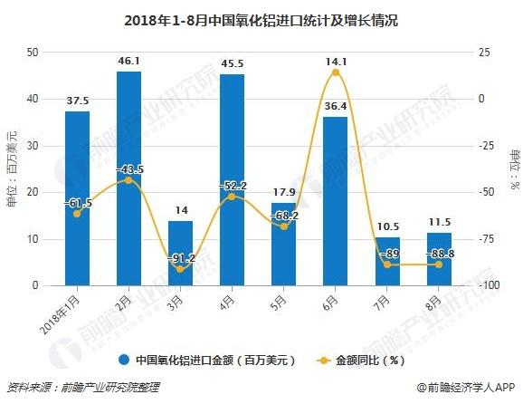 2018年1-8月中国氧化铝进口统计及增长情况