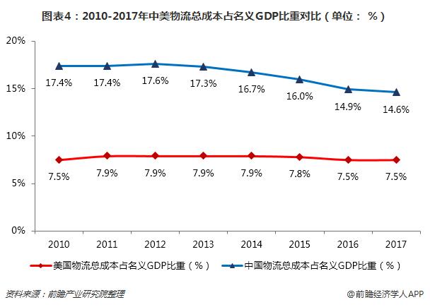 图表4:2010-2017年中美物流总成本占名义GDP比重对比(单位: %)