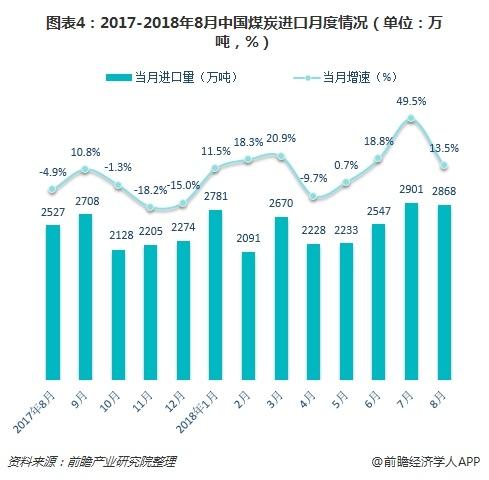 图表4:2017-2018年8月中国煤炭进口月度情况(单位:万吨,%)