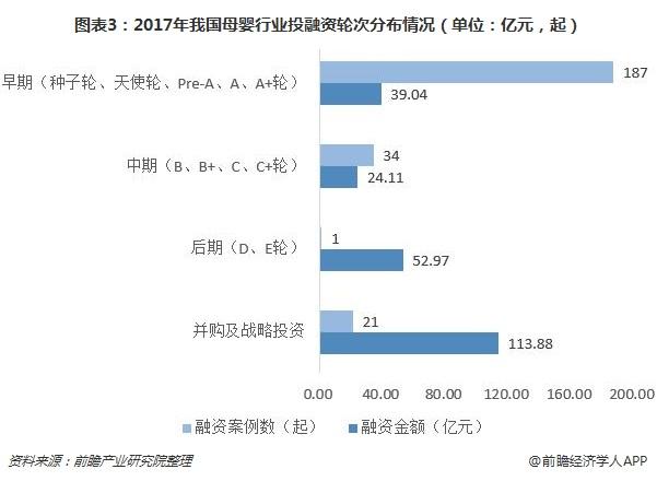 图表3:2017年我国母婴行业投融资轮次分布情况(单位:亿元,起)