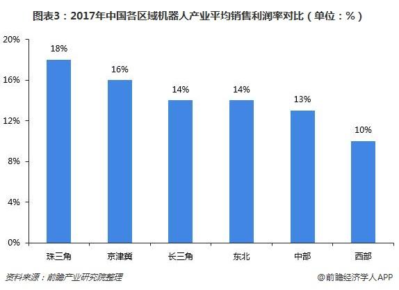 图表3:2017年中国各区域机器人产业平均销售利润率对比(单位:%)