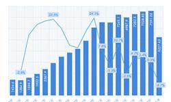 洗衣机销量连续三个季度下滑,洗衣机市场未来如何?