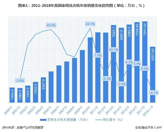 图表1:2011-2018年我国家用洗衣机年度销量变化趋势图(单位:万台,%)
