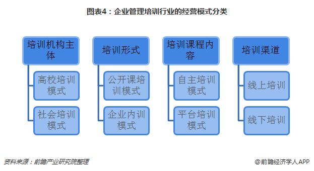 图表4:企业管理培训行业的经营模式分类